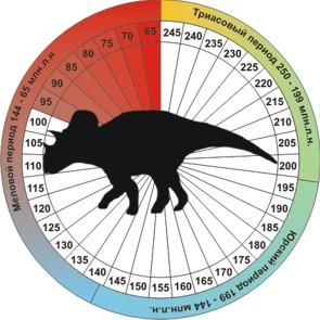 Динозавр Авацератопс