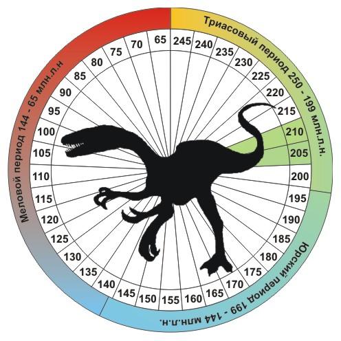 Динозавр Целофизис