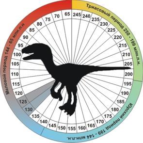 Динозавр Ютараптор