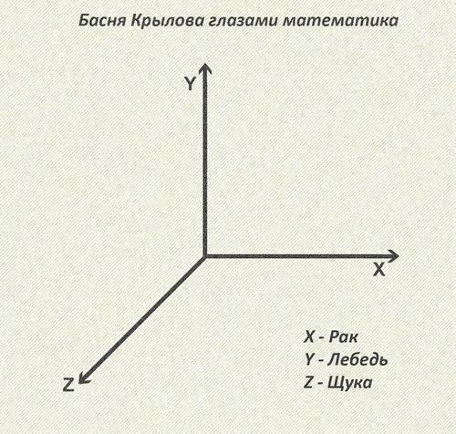 Басня Крылова глазами математика