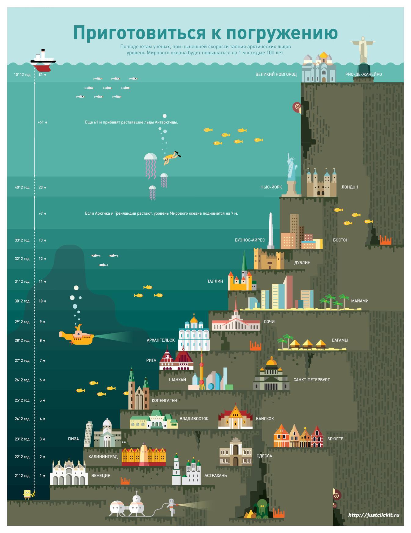 Уровень мирового океана в будущем